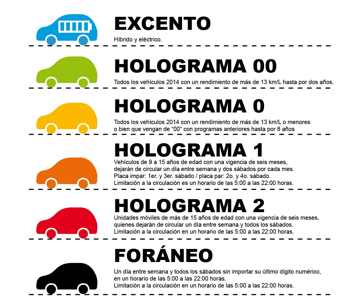 hologramas hoy no circula